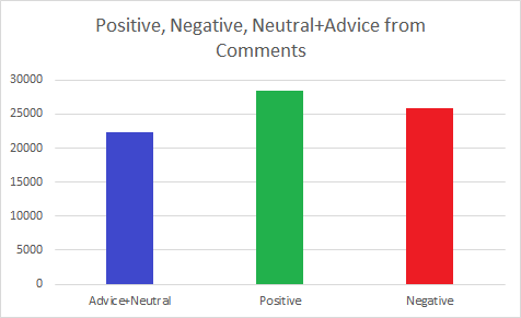 "Figure 3 - The total counts of self-labeled positive, negative, and neutral+advice comments across the alumni and undergraduates.  While both positive and negative outnumber ""neutral"", the difference is barely 10%, not 10x."