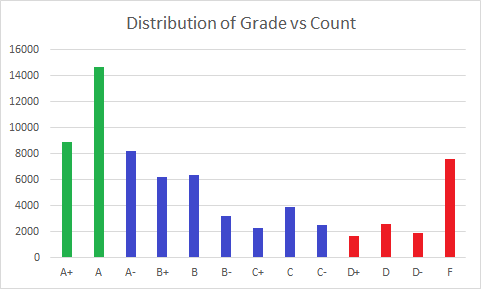 "The distribution of undergraduate Educational Quality ratings from A+ - F, ""positive"" labeled as green, ""neutral"" as blue, and ""negative"" as red."