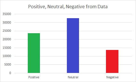 Figure 2 - The total counts of positive, neutral, and negative Survey Data points for Educational Quality.  The total number of neutral data points outnumbers both the positive and negative data points.